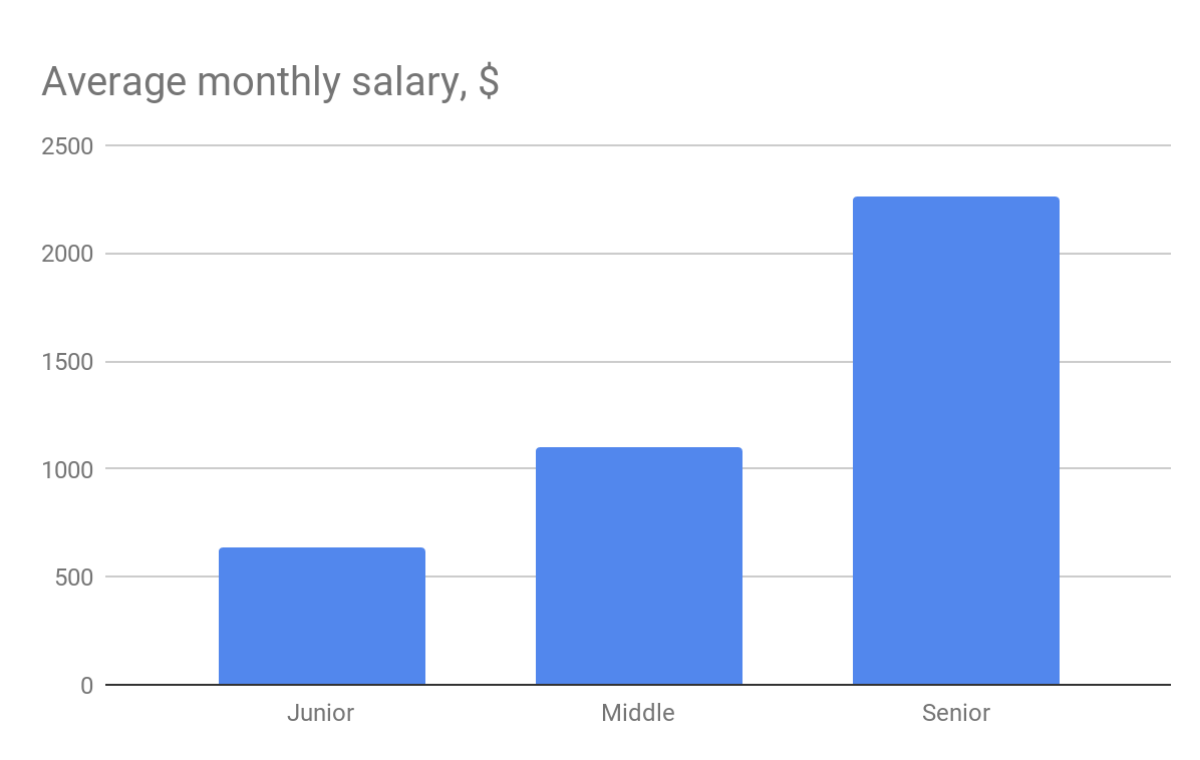 Average monthly salary full stack developers in Ukraine