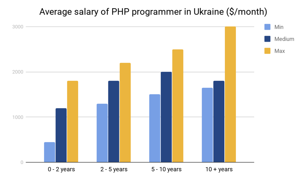 Average salary PHP programmer in Ukraine