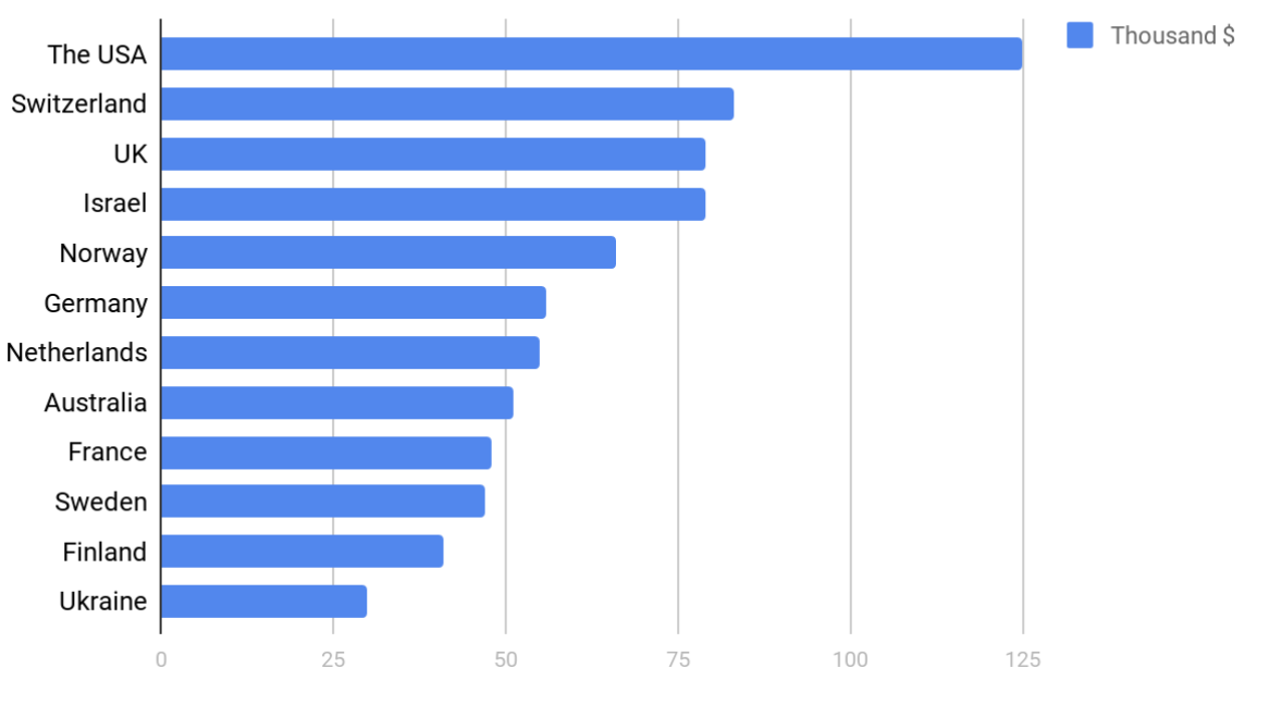 Average annual salaryrates of Android developers by country