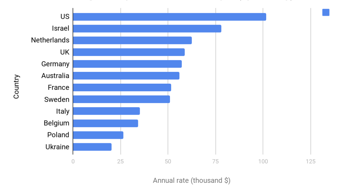 Average slary of backend developer (by country)