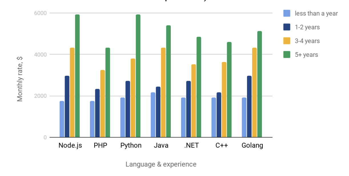 The salary distribution of Ukranian backend developers