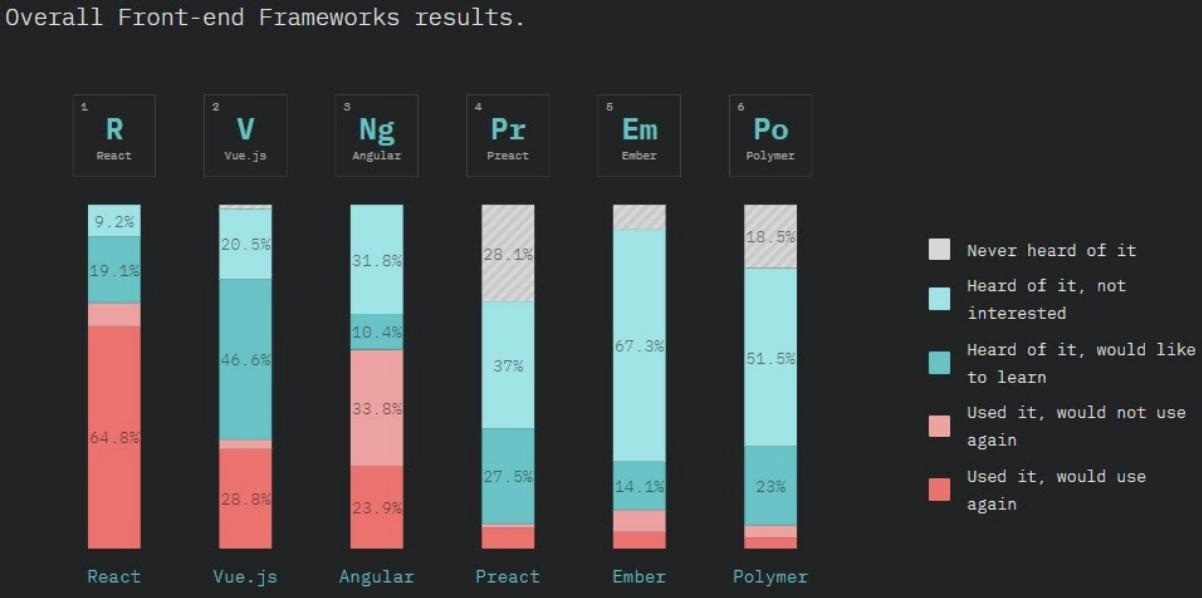 Top 6 javaScript frameworks